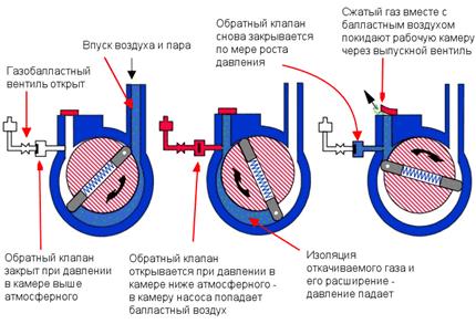 роторный вакуумный насос